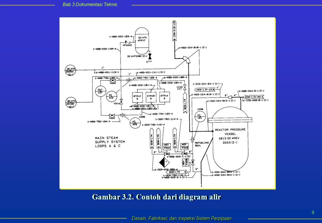 Bab 3 Dokumentasi Teknis Desain, Fabrikasi, dan inspeksi Sistem Perpipaan 10  Setiap garis pada gambar diagram alir ditandai dengan nomor garis (line number).