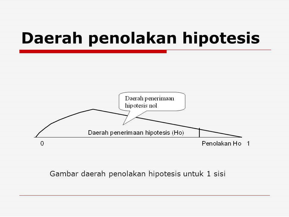 Daerah penolakan hipotesis Gambar daerah penolakan hipotesis untuk 1 sisi