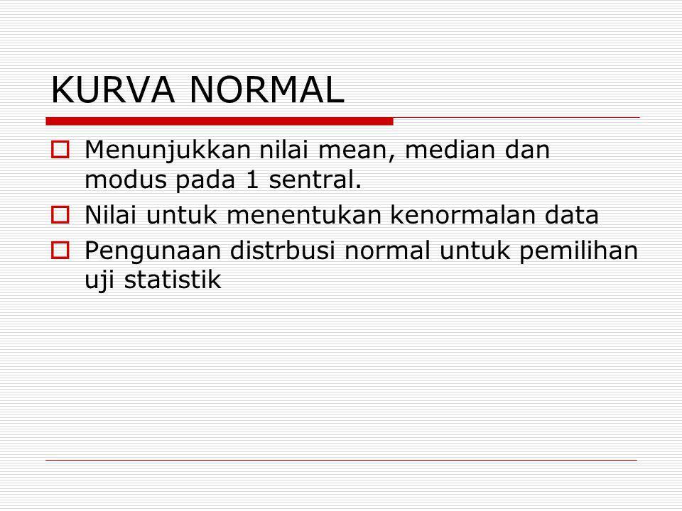 KURVA NORMAL  Menunjukkan nilai mean, median dan modus pada 1 sentral.  Nilai untuk menentukan kenormalan data  Pengunaan distrbusi normal untuk pe