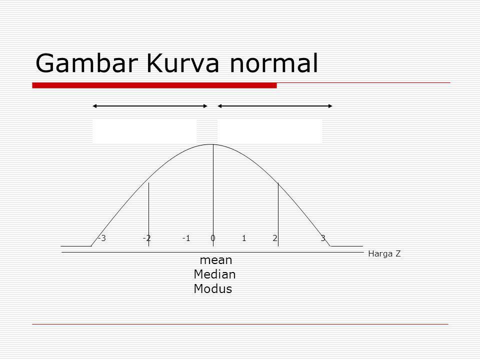  Beberapa hal yang ikut berperan dalam penentuan uji statistik antara lain: Skala data yang dihasilkan dari pengumpulan data Metode yang digunakan Distribusi dan variansi data Bentuk hipotesis