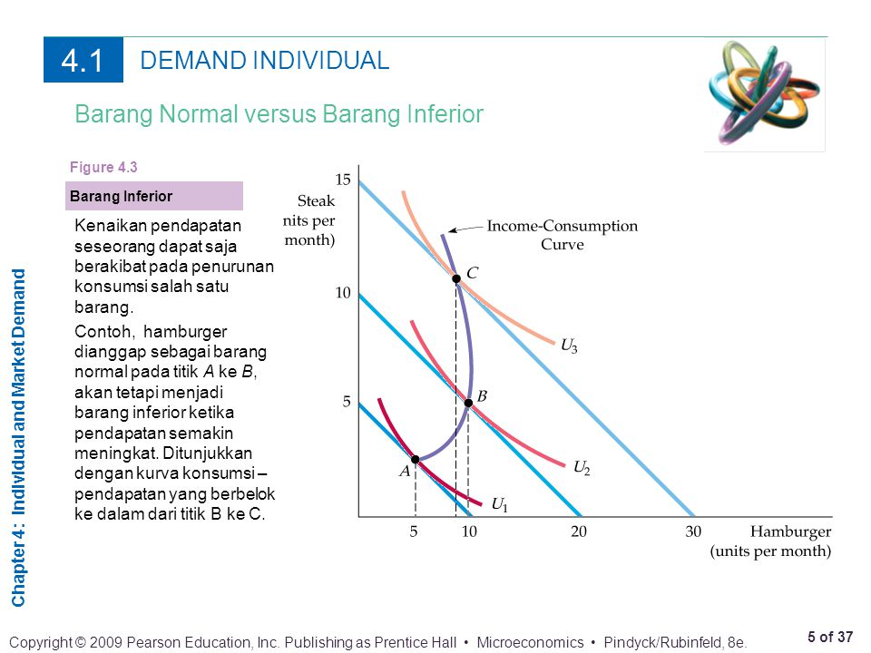 Chapter 4: Individual and Market Demand 5 of 37 Copyright © 2009 Pearson Education, Inc.