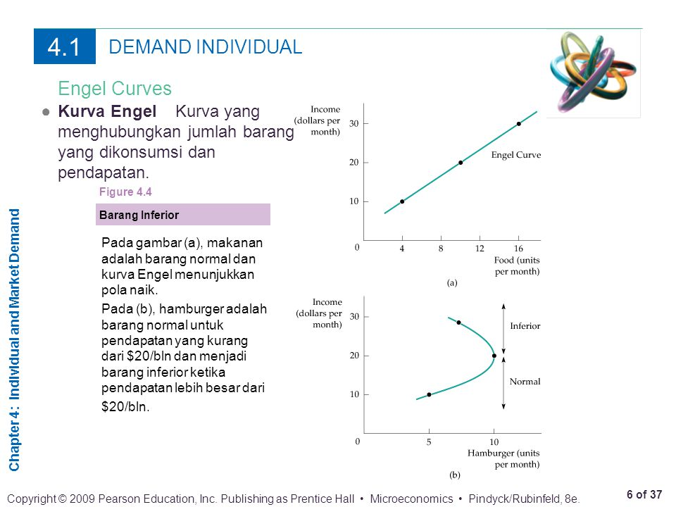 Chapter 4: Individual and Market Demand 6 of 37 Copyright © 2009 Pearson Education, Inc.