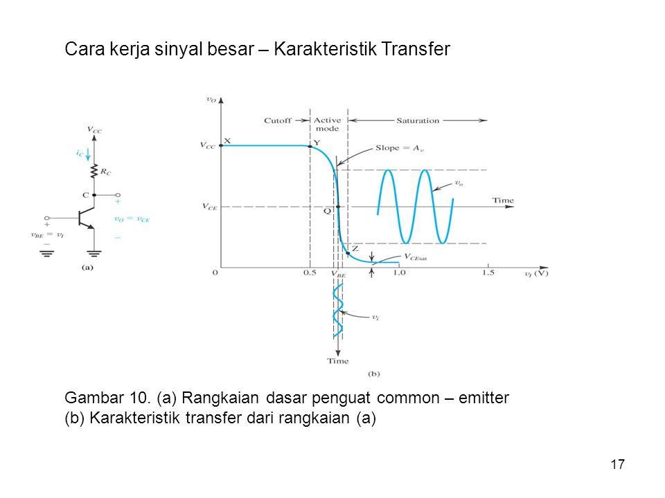 17 Cara kerja sinyal besar – Karakteristik Transfer Gambar 10. (a) Rangkaian dasar penguat common – emitter (b) Karakteristik transfer dari rangkaian