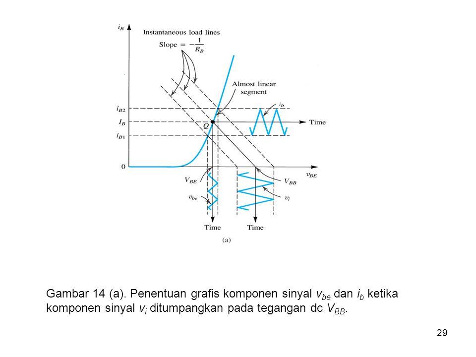 29 Gambar 14 (a). Penentuan grafis komponen sinyal v be dan i b ketika komponen sinyal v i ditumpangkan pada tegangan dc V BB.