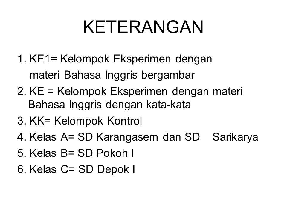 KETERANGAN 1. KE1= Kelompok Eksperimen dengan materi Bahasa Inggris bergambar 2. KE = Kelompok Eksperimen dengan materi Bahasa Inggris dengan kata-kat