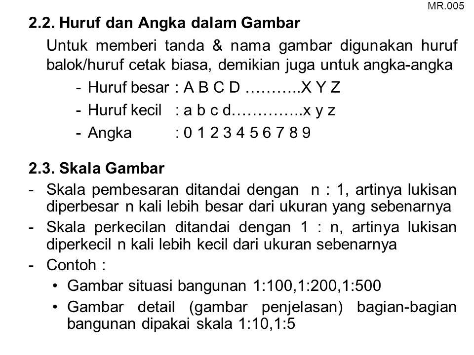 2.2. Huruf dan Angka dalam Gambar Untuk memberi tanda & nama gambar digunakan huruf balok/huruf cetak biasa, demikian juga untuk angka-angka -Huruf be