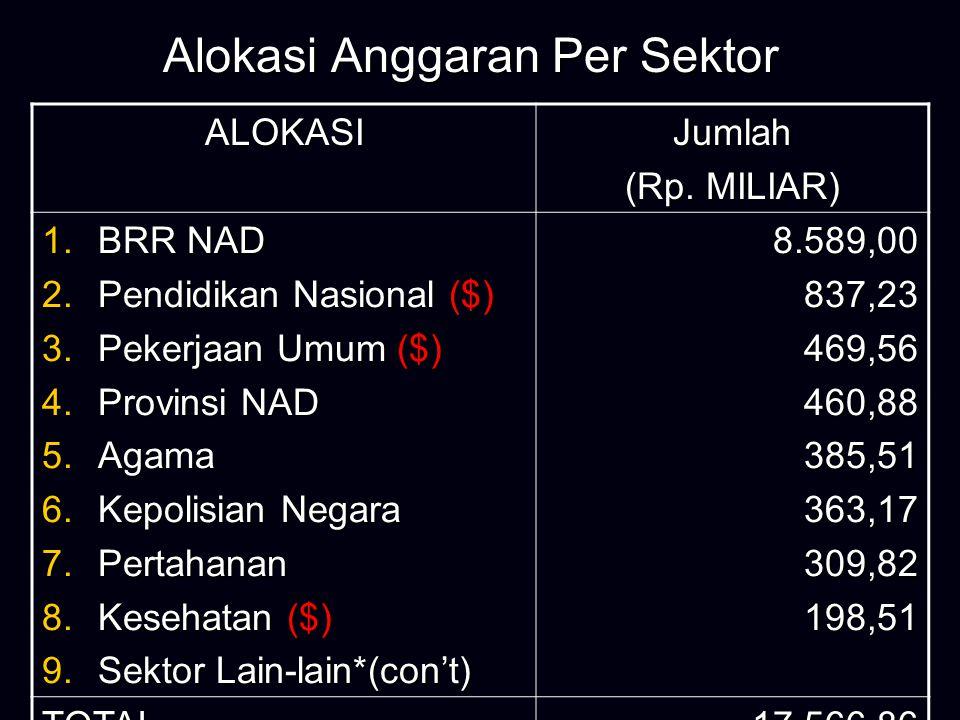 Alokasi Anggaran Pembangunan NAD ALOKASIJumlah (Rp.