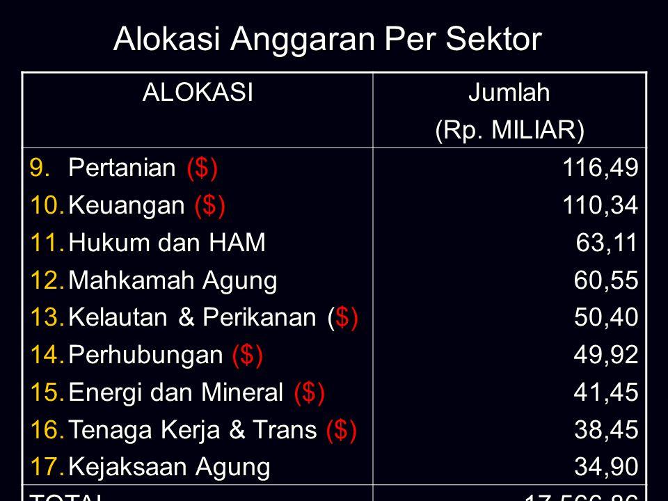 Alokasi Anggaran Per Sektor ALOKASIJumlah (Rp.