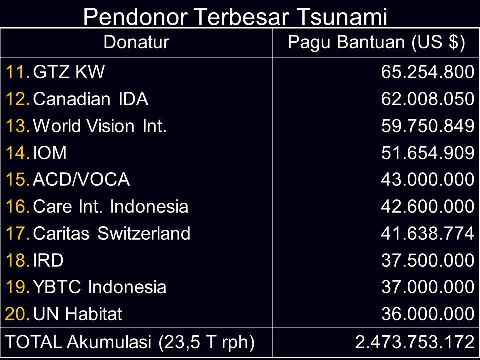 Pendonor Terbesar Tsunami Donatur Pagu Bantuan (US $) 1.IFRC 2.USAID 3.UNICEF 4.Save The Children 5.ADB 6.RCS 7.Japan Govt.