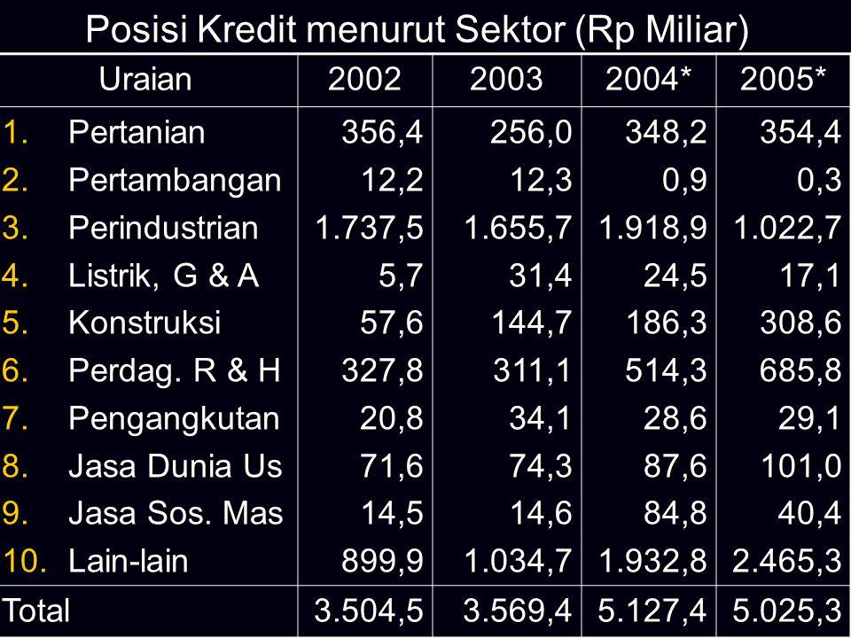 Posisi Kredit menurut Jenis Pengg.(Rp Miliar) Uraian2002200320042005 I.Bank Umum 1.