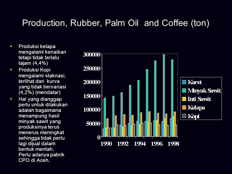 Production Cengkeh, Cacoa and Tembacco Dalam 8 tahun terakhir  Produksi Kakao meningkat secara tajam (35,2%).