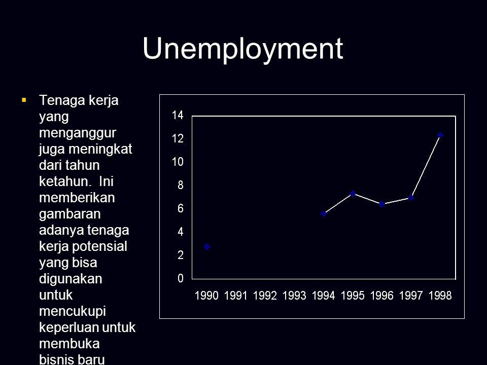 Labor Force  Demikian pula halnya dengan ketersediaan tenaga kerja.