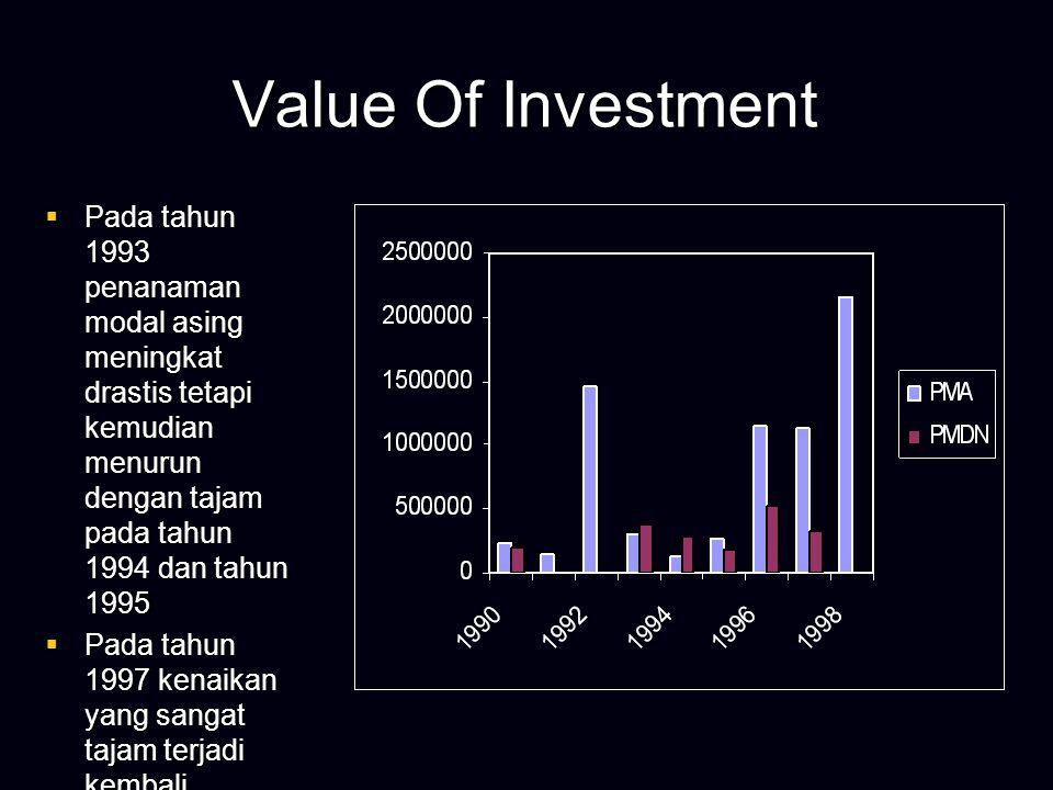 Value of Investment  Selama periode 1990 sampai dengan 1998 penanaman modal di Propinsi NAD mengalami peningkatan yang luar biasa.