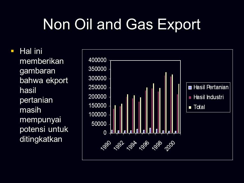 Non Oil and Gas Export  Dari Keseluruha n hasil export nonmigas, eksport hasil pertanian masih rendah sekali nilainya dibandingk an dengan ekspor Hasil Industri.
