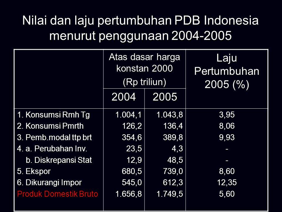 Export, Import and BOP  Sampai dengan sekarang BOP NAD masih positif ini menandakan nilai Export masih lebih besar dari pada nilai Import