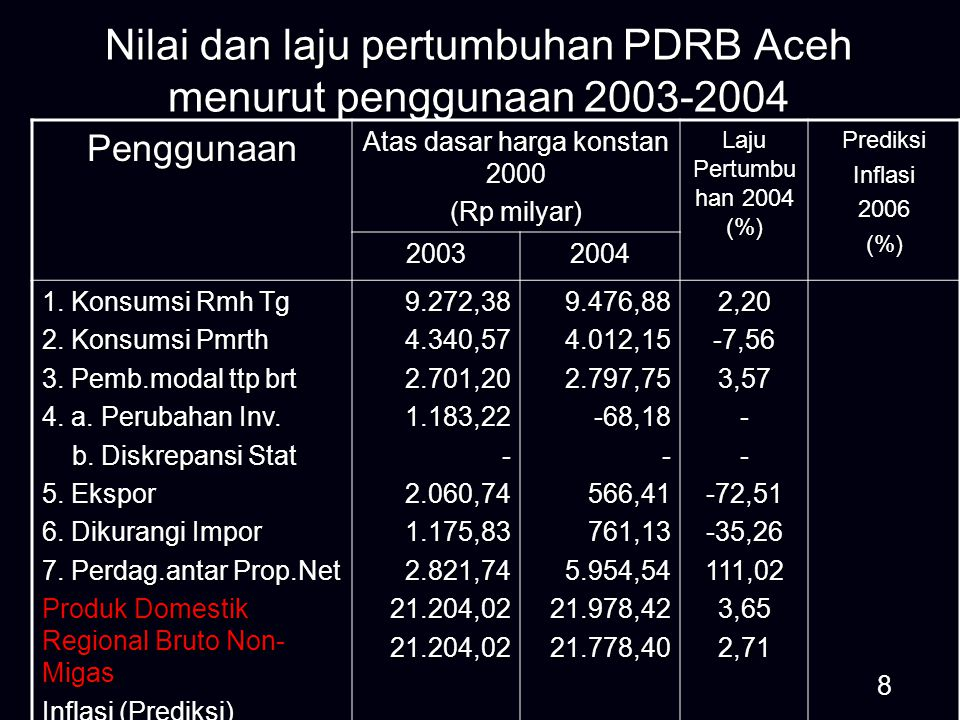 Nilai dan laju pertumbuhan PDB Indonesia menurut penggunaan 2004-2005 Atas dasar harga konstan 2000 (Rp triliun) Laju Pertumbuhan 2005 (%) 20042005 1.