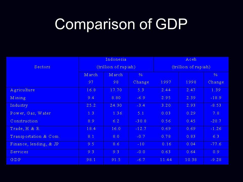 Comparison of GDP