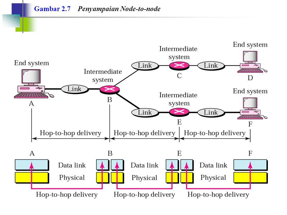 Gambar 2.7 Penyampaian Node-to-node
