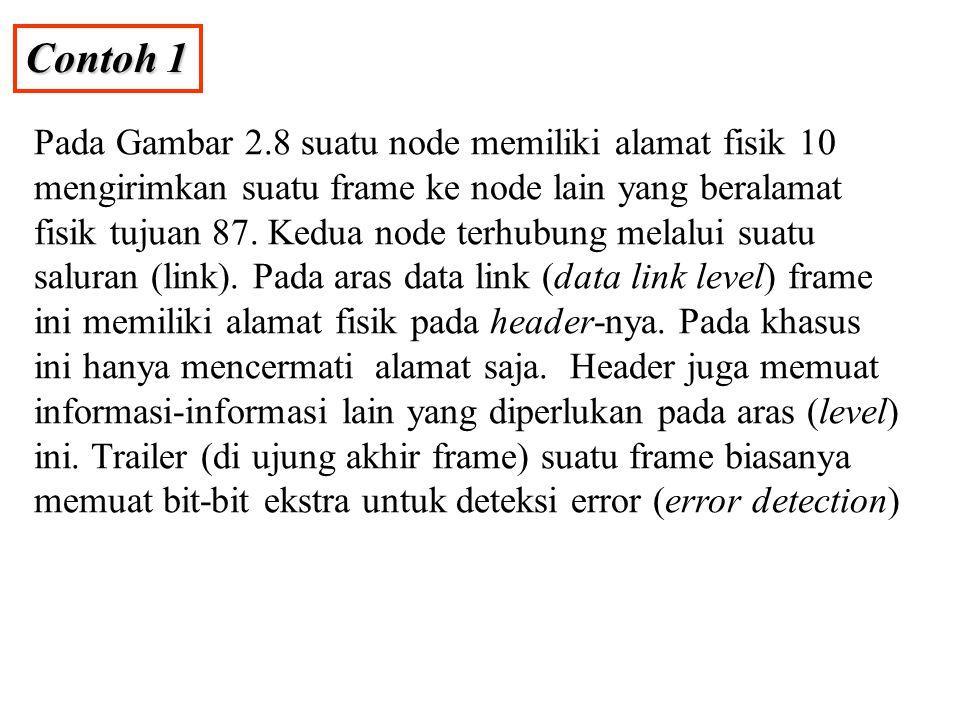 Contoh 1 Pada Gambar 2.8 suatu node memiliki alamat fisik 10 mengirimkan suatu frame ke node lain yang beralamat fisik tujuan 87. Kedua node terhubung