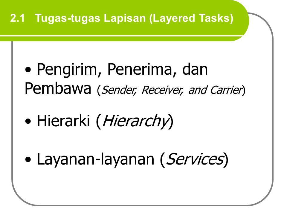 2.1 Tugas-tugas Lapisan (Layered Tasks) Pengirim, Penerima, dan Pembawa (Sender, Receiver, and Carrier) Hierarki (Hierarchy) Layanan-layanan (Services)