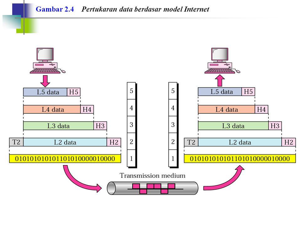 Gambar 2.4 Pertukaran data berdasar model Internet