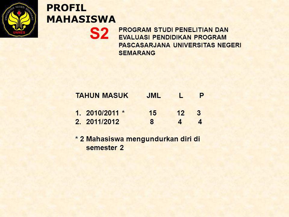 PROFIL MAHASISWA PROGRAM STUDI PENELITIAN DAN EVALUASI PENDIDIKAN PROGRAM PASCASARJANA UNIVERSITAS NEGERI SEMARANG S2 TAHUN MASUK JML L P 1.2010/2011