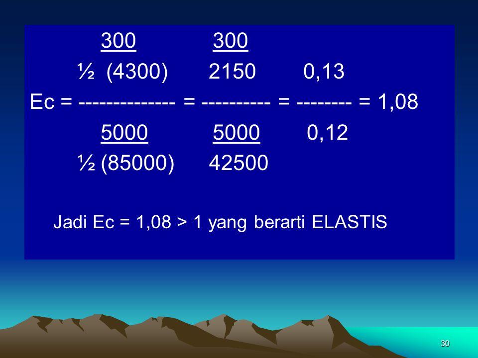30 300 300 ½ (4300) 2150 0,13 Ec = -------------- = ---------- = -------- = 1,08 5000 5000 0,12 ½ (85000) 42500 Jadi Ec = 1,08 > 1 yang berarti ELASTIS