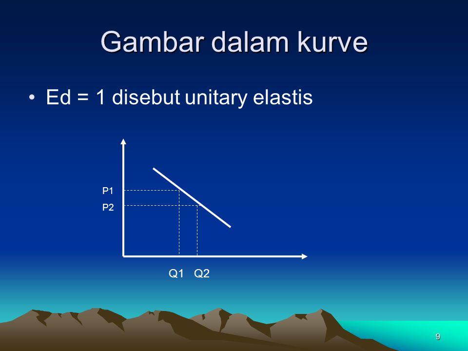 20 Gambar dalam kurve Es = 1 disebut unitary elastis P1 P2 Q1 Q2