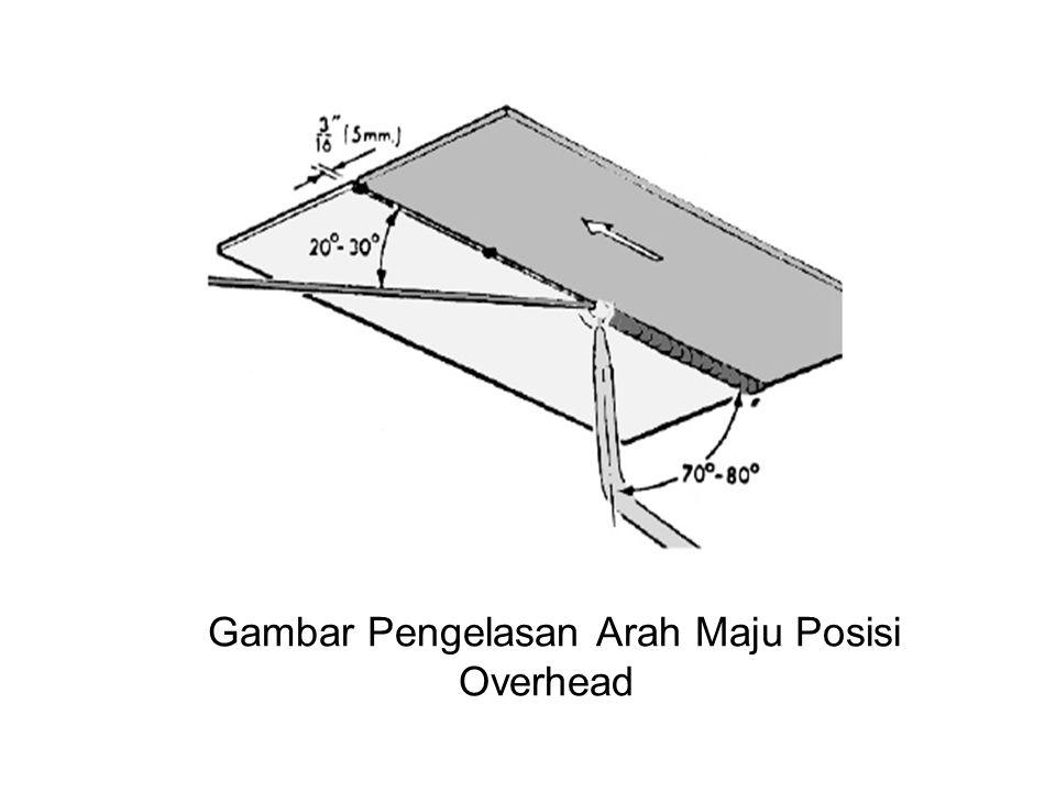 2.Pengelasan Arah Mundur (Ke Kanan) Pengelasan arah mundur dilakukan untuk benda kerja denganketebalan lebih dari 6 mm.