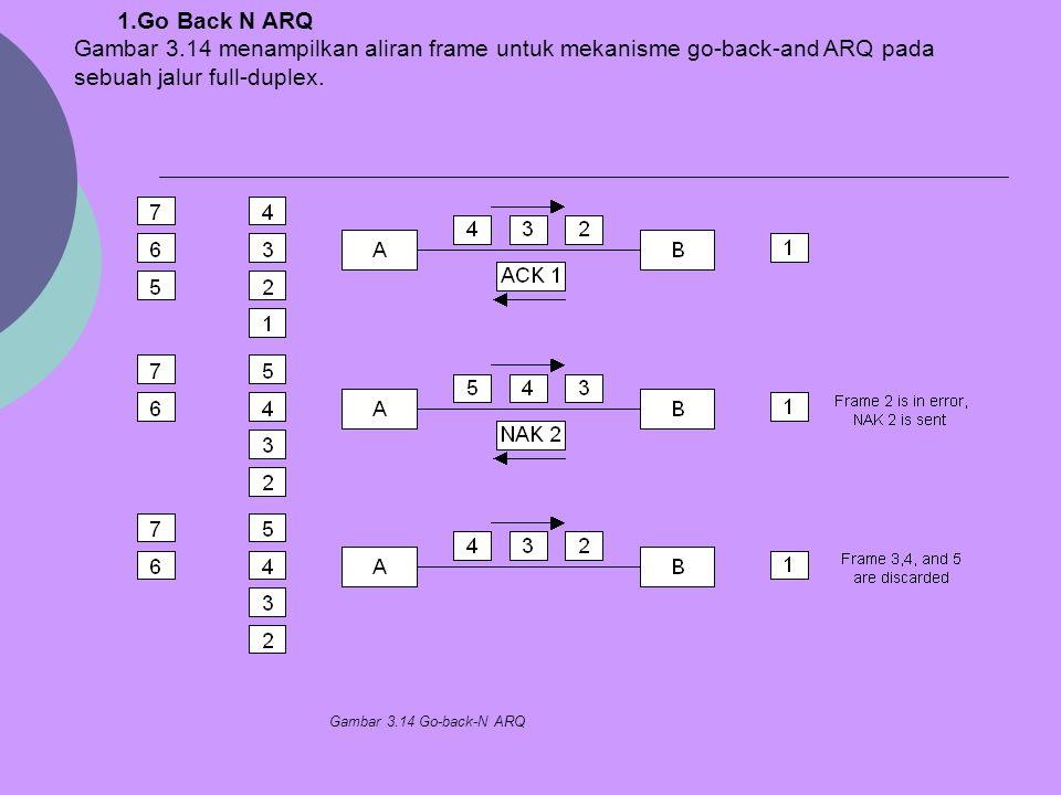 1.Go Back N ARQ Gambar 3.14 menampilkan aliran frame untuk mekanisme go-back-and ARQ pada sebuah jalur full-duplex. Gambar 3.14 Go-back-N ARQ