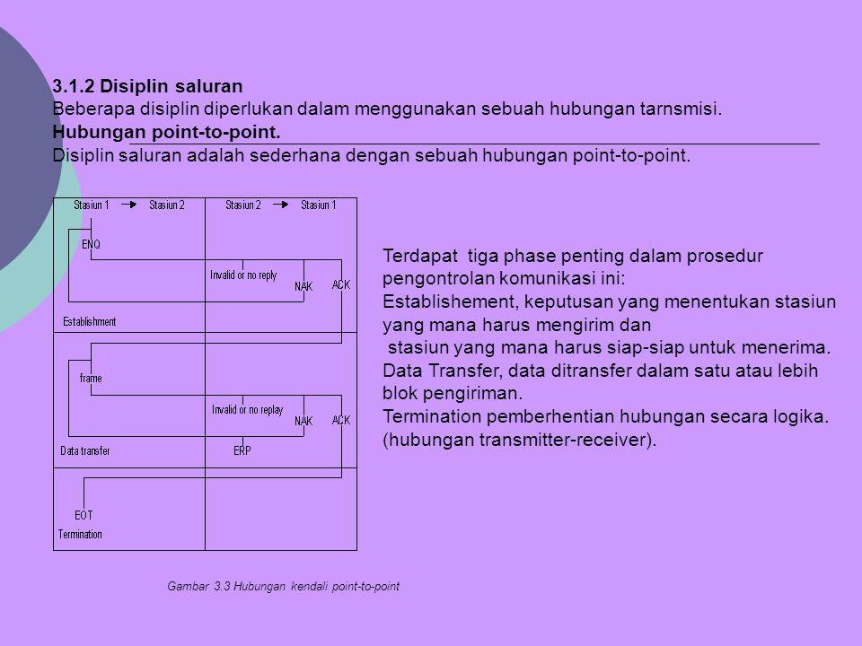 3.1.2 Disiplin saluran Beberapa disiplin diperlukan dalam menggunakan sebuah hubungan tarnsmisi. Hubungan point-to-point. Disiplin saluran adalah sede
