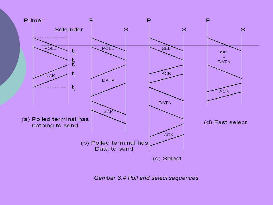 Gambar 3.4 Poll and select sequences
