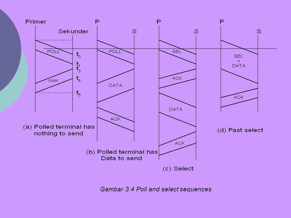Gambar 3.4 juga menjelaskan kasus dari sebuah keberhasilan poll, waktu yang dibutuhkan adalah: TP = 3tprop + tpoll + tack + tdata + 2tproc TP = TN + tprop + tdata + tproc disini kita asumsikan waktu proses untuk menjawab beberapa pesan adalah konstan.