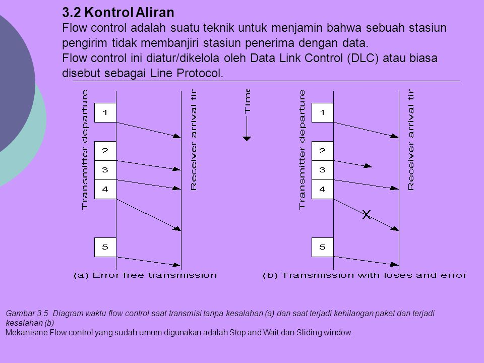 3.2 Kontrol Aliran Flow control adalah suatu teknik untuk menjamin bahwa sebuah stasiun pengirim tidak membanjiri stasiun penerima dengan data. Flow c
