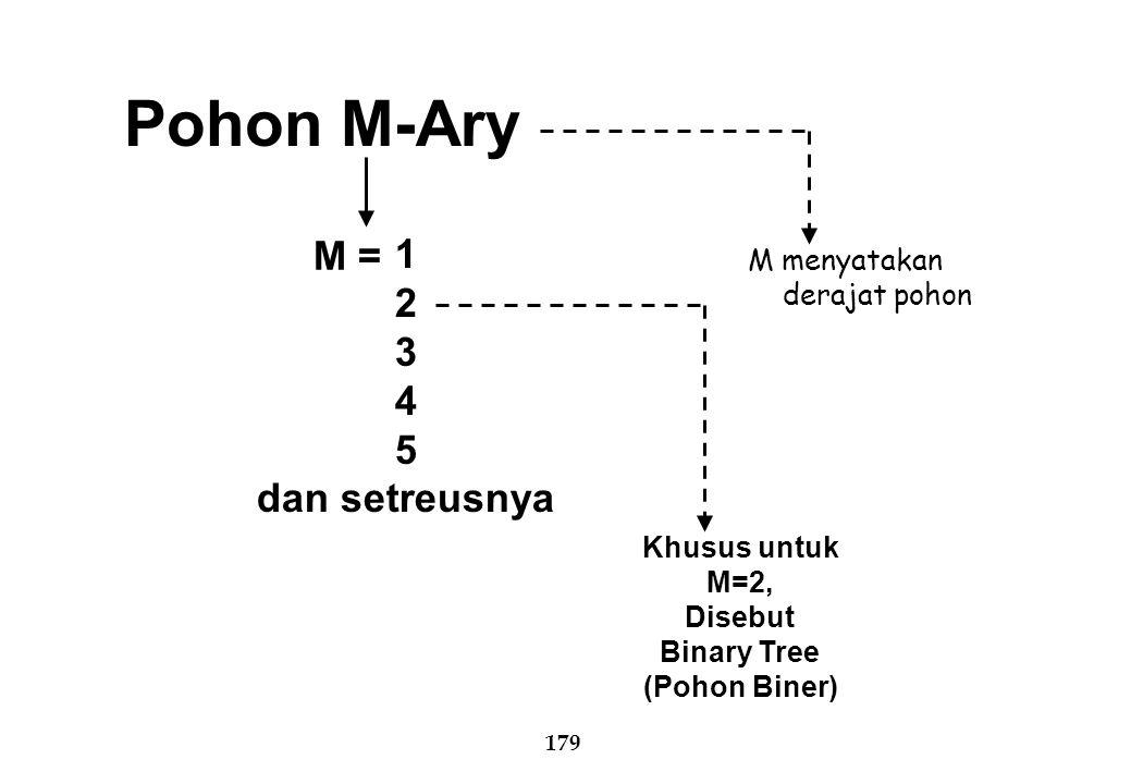 179 Pohon M-Ary M = 1 2 3 4 5 dan setreusnya M menyatakan derajat pohon Khusus untuk M=2, Disebut Binary Tree (Pohon Biner)