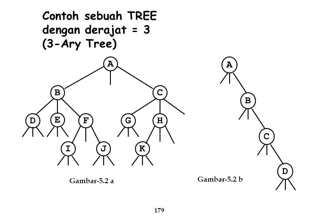 179 Contoh sebuah TREE dengan derajat = 3 (3-Ary Tree) Gambar-5.2 a Gambar-5.2 b D JI F E B K HG C A C D B A
