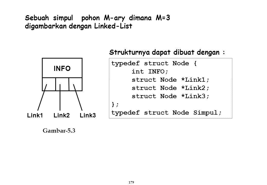 179 Sebuah simpul pohon M-ary dimana M=3 digambarkan dengan Linked-List Gambar-5.3 Link1 Link2 Link3 INFO typedef struct Node { int INFO; struct Node