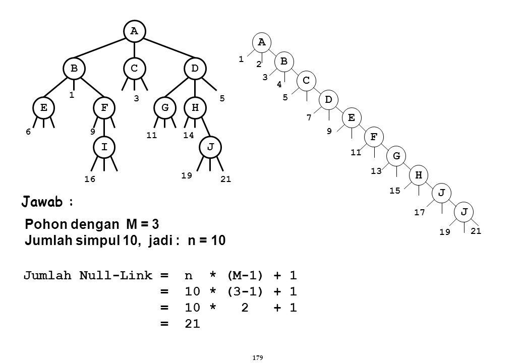 179 E F G H J J A B C D 1 2 3 5 7 9 4 11 13 15 17 19 21 Jawab : Pohon dengan M = 3 Jumlah simpul 10, jadi : n = 10 Jumlah Null-Link = n * (M-1) + 1 =