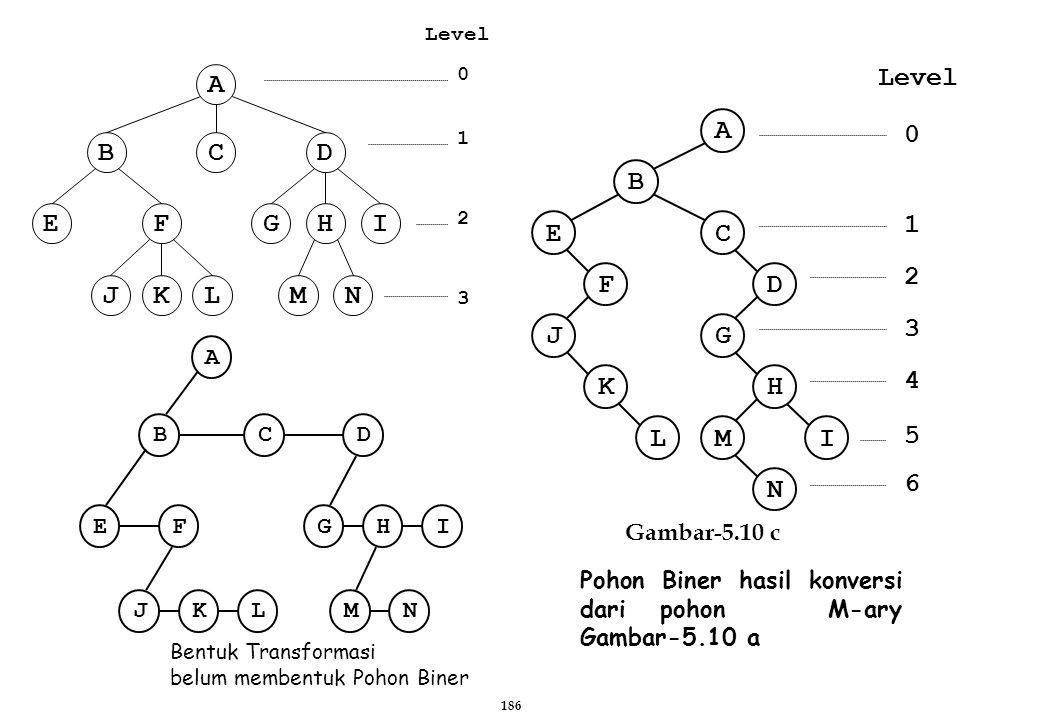 Bentuk Transformasi belum membentuk Pohon Biner C G K D EF JLNM IH B A Gambar-5.10 c Pohon Biner hasil konversi dari pohon M-ary Gambar-5.10 a N A B C