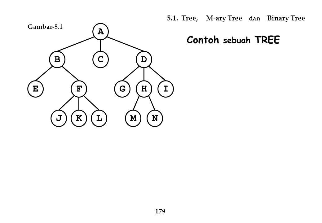 Bentuk Transformasi belum membentuk Pohon Biner C G K D EF JLNM IH B A Gambar-5.10 c Pohon Biner hasil konversi dari pohon M-ary Gambar-5.10 a N A B C D E F J K L G H IM Level 0 1 2 3 4 5 6 186 A CBD EFIHG NMJKL Level 0 1 2 3