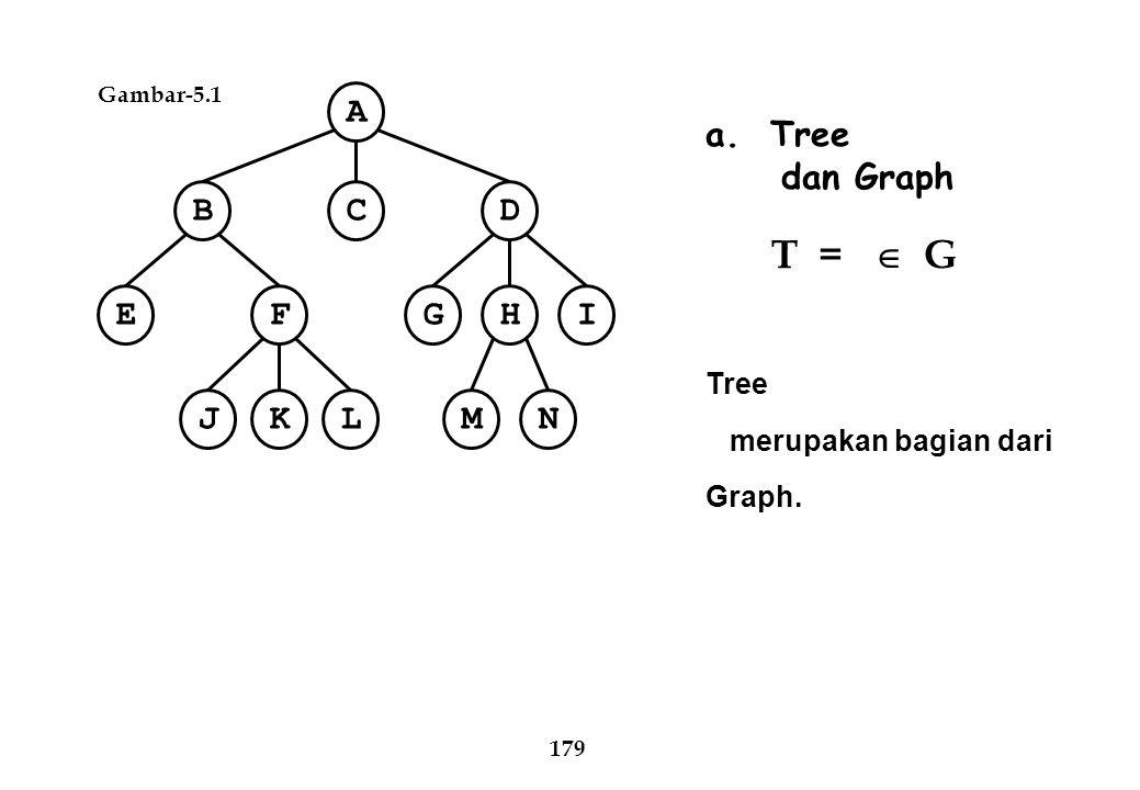 Gambar-5.1 A CBD EFIHG NMJKL 179 a. Tree dan Graph T =  G Tree merupakan bagian dari Graph.