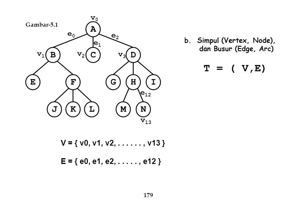 A CBD EFIHG NMJKL 179 b. Simpul (Vertex, Node), dan Busur (Edge, Arc) T = ( V,E) V = { v0, v1, v2,......, v13 } E = { e0, e1, e2,....., e12 } Gambar-5