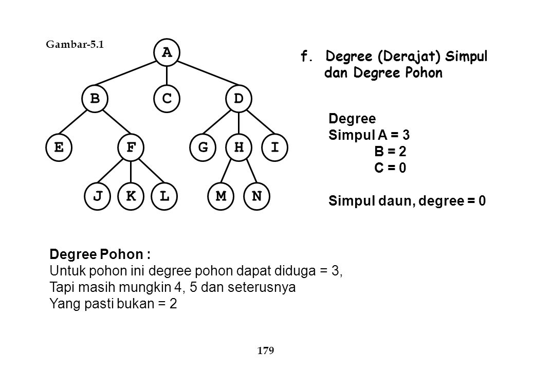 Gambar-5.1 A CBD EFIHG NMJKL 179 f. Degree (Derajat) Simpul dan Degree Pohon Degree Simpul A = 3 B = 2 C = 0 Simpul daun, degree = 0 Degree Pohon : Un