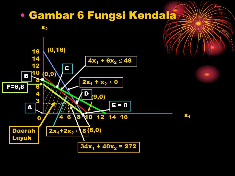 Gambar 6 Fungsi Kendala x1x1 x2x2 16 14 12 10 8 6 4 3 4 6 8 10 12 14 16 (0,16) (8,0) 2x 1 + x 2  0 0 (9,0) (0,9) 4x 1 + 6x 2  48 2x 1 +2x 2  18 Dae