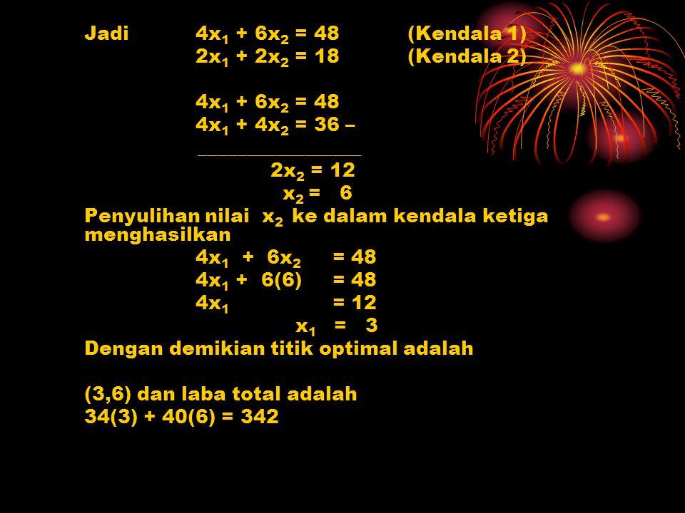 Jadi4x 1 + 6x 2 = 48 (Kendala 1) 2x 1 + 2x 2 = 18 (Kendala 2) 4x 1 + 6x 2 = 48 4x 1 + 4x 2 = 36 – _________________ 2x 2 = 12 x 2 = 6 Penyulihan nilai
