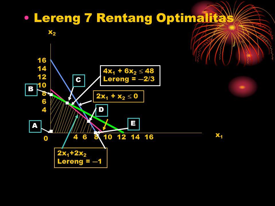 Lereng 7 Rentang Optimalitas x1x1 x2x2 16 14 12 10 8 6 4 4 6 8 10 12 14 16 2x 1 + x 2  0 0 4x 1 + 6x 2  48 Lereng = ―2/3 2x 1 +2x 2 Lereng = ―1 A B