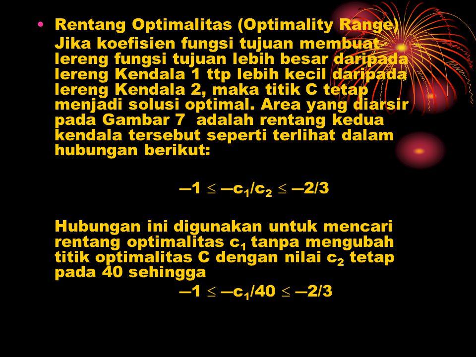Rentang Optimalitas (Optimality Range) Jika koefisien fungsi tujuan membuat lereng fungsi tujuan lebih besar daripada lereng Kendala 1 ttp lebih kecil