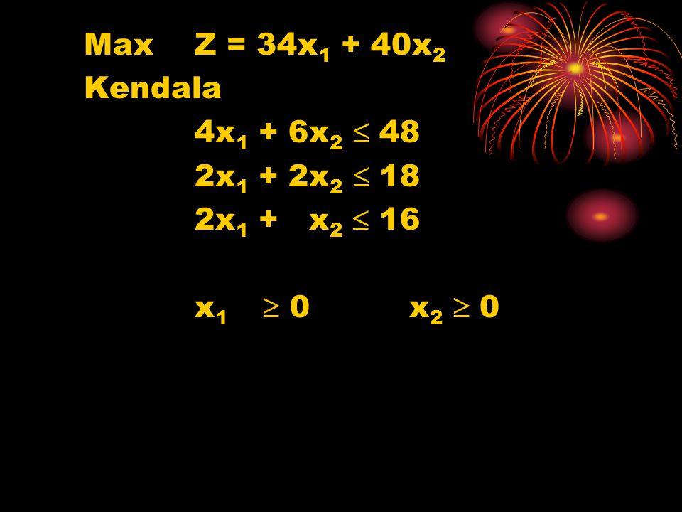 MaxZ = 34x 1 + 40x 2 Kendala 4x 1 + 6x 2  48 2x 1 + 2x 2  18 2x 1 + x 2  16 x 1  0 x 2  0