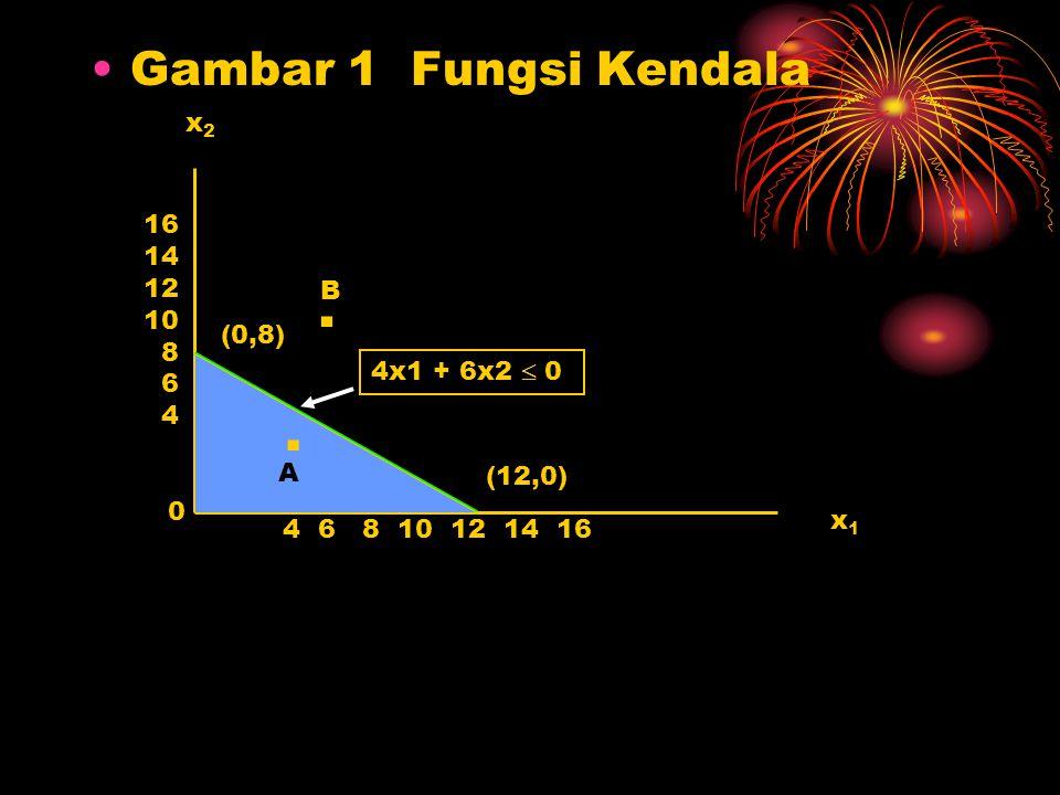 Gambar 1 Fungsi Kendala x1x1 x2x2 16 14 12 10 8 6 4 4 6 8 10 12 14 16 (0,8) (12,0) 4x1 + 6x2  0 0 A. B.