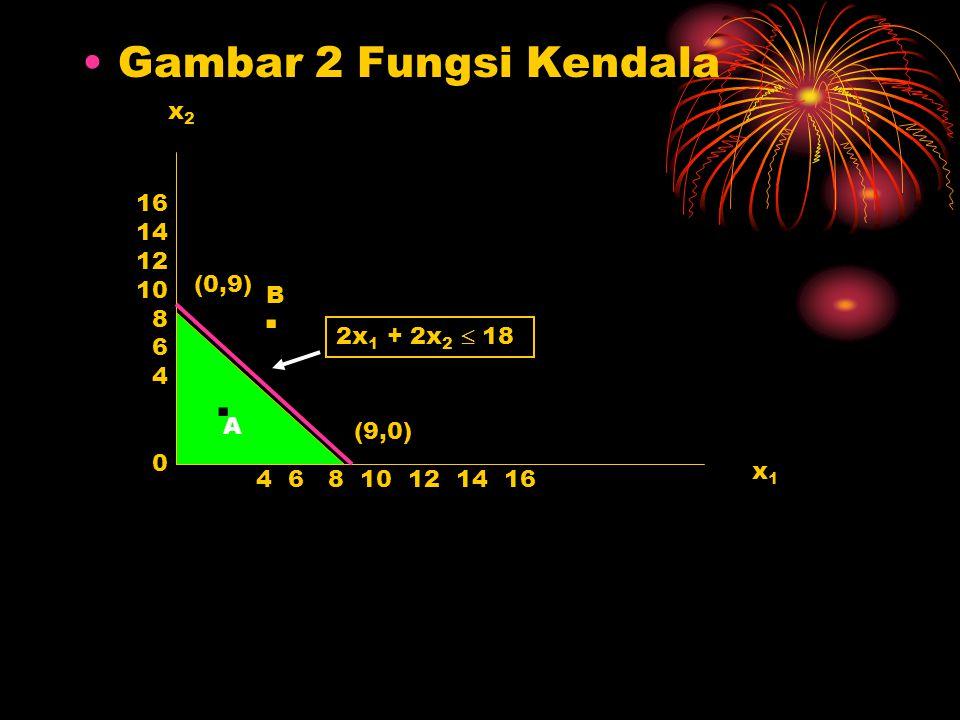 Gambar 2 Fungsi Kendala x1x1 x2x2 16 14 12 10 8 6 4 4 6 8 10 12 14 16 (0,9) (9,0) 2x 1 + 2x 2  18 0 A. B.